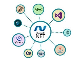 Dot Net Development Services